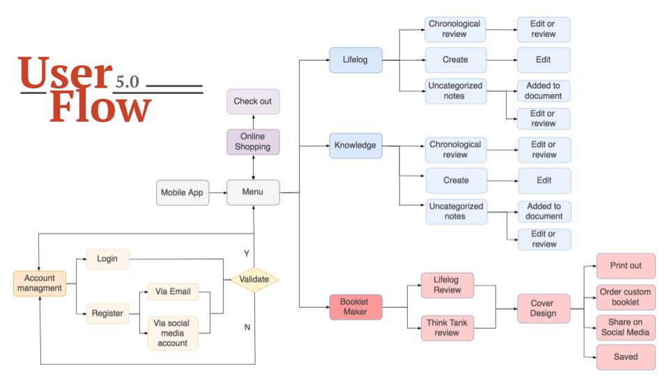 Cilpmodule_user flow